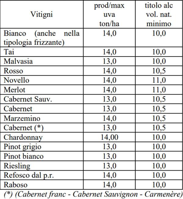 produzione massima di uva e titolo alcolometrico doc Merlara