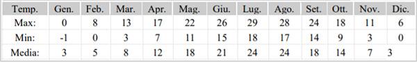 tabella delle temperature medie annuali per ogni mese