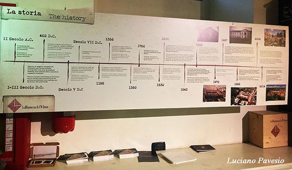La storia della Banca del Vino